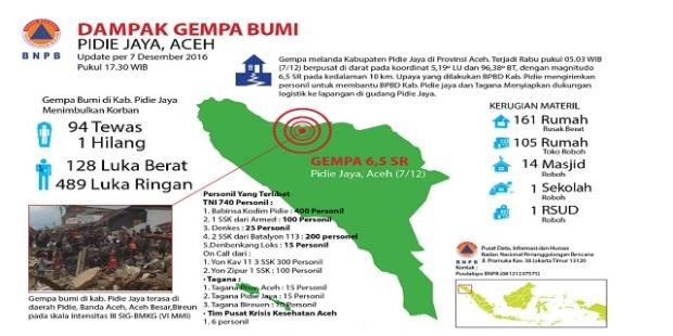 indopress-update-gempa-aceh-bnpb-94-orang-meninggal